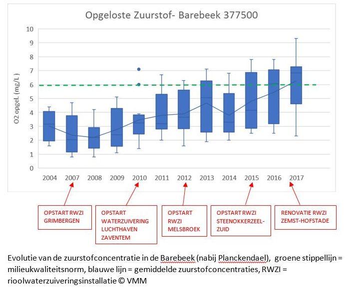Evolutie zuurstofconcentratie Barebeek