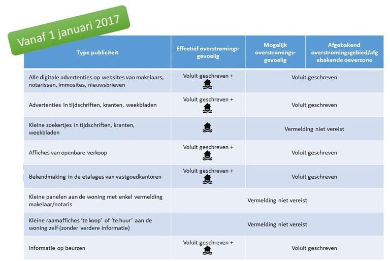 Richtlijnen informatieplicht (vanaf 01/01/2017)