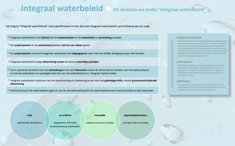 integraal waterbeleid