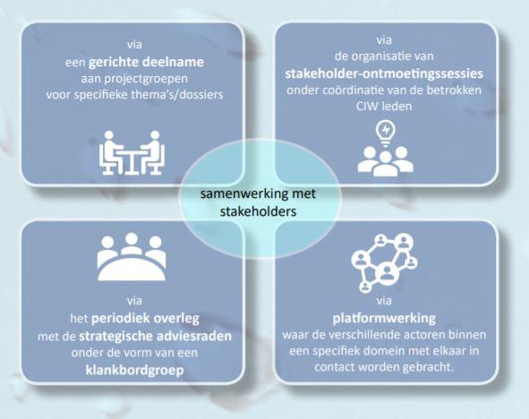 samenwerking stakeholders