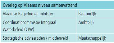overleg op niveau Vlaams Gewest
